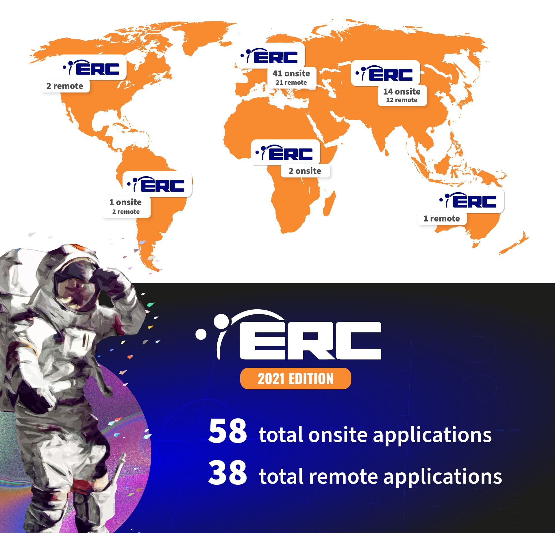 ERC2021 in Numbers